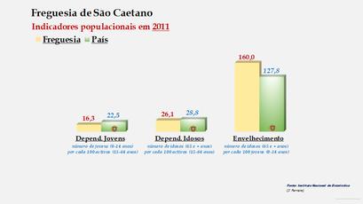 São Caetano - Índice de dependência de jovens, de idosos e de envelhecimento (2011)