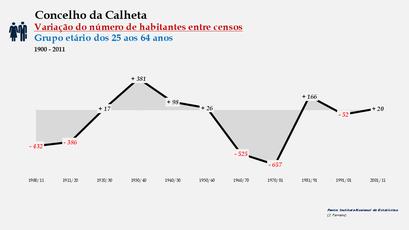 Calheta - Variação do número de habitantes (25-64 anos) 1900-2011