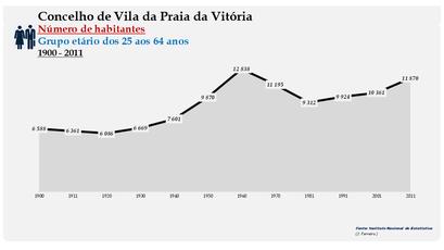 Vila da Praia da Vitória - Número de habitantes (25-64 anos) 1900-2011