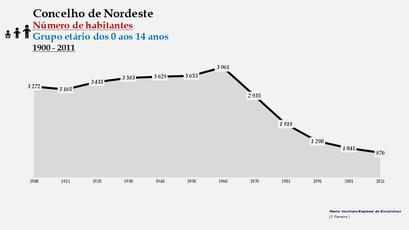 Nordeste - Número de habitantes (0-14 anos) 1900-2011