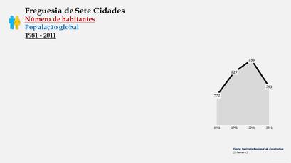 Sete Cidades - Número de habitantes