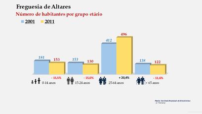 Altares Número de habitantes por grupo etário (2001-2011)