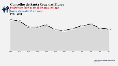 Santa Cruz das Flores - Proporção face ao total da população do distrito (65 e + anos) 1900/2011