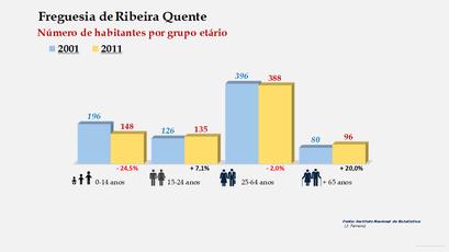 Ribeira Quente - Número de habitantes por grupo etário (2001-2011)