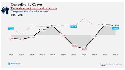 Corvo – Taxa de crescimento populacional entre censos (65 e + anos) 1900-2011