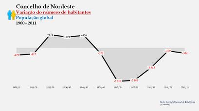 Nordeste - Variação do número de habitantes (global) 1900-2011