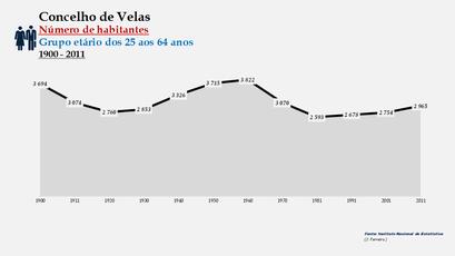 Velas - Número de habitantes (25-64 anos) 1900-2011