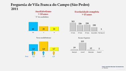 Vila Franca do Campo (São Pedro) - Níveis de escolaridade da população com mais de 15 anos por sexo (2011)