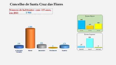 Santa Cruz das Flores - Escolaridade da população com mais de 15 anos