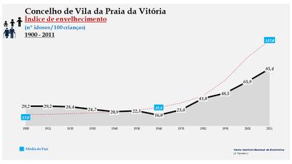 Vila da Praia da Vitória - Índice de envelhecimento 1900-2011