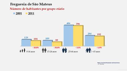 São Mateus - Número de habitantes por grupo etário (2001-2011)