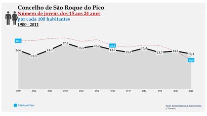 São Roque do Pico - Evolução da percentagem do grupo etário dos 15 aos 24 anos, entre 1900 e 2011