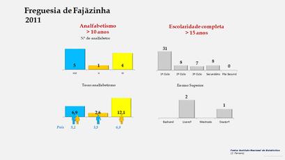 Fajãzinha - Níveis de escolaridade da população com mais de 15 anos por sexo (2011)
