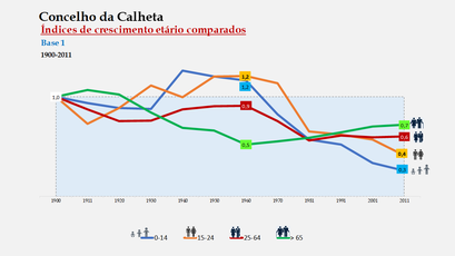 Calheta – Distribuição da população por grupos etários (índices) 1900-2011