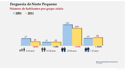 Norte Pequeno - Número de habitantes por grupo etário (2001-2011)