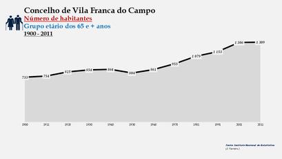 Vila Franca do Campo - Número de habitantes (65 e + anos) 1900-2011