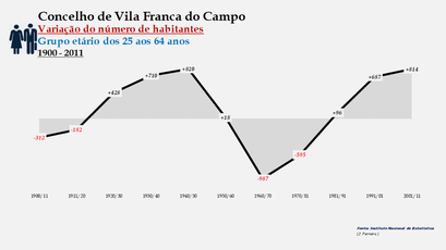 Vila Franca do Campo - Variação do número de habitantes (25-64 anos) 1900-2011