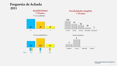 Achada - Níveis de escolaridade da população com mais de 15 anos por sexo (2011)