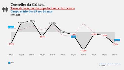 Calheta – Taxa de crescimento populacional entre censos (15-24 anos) 1900-2011