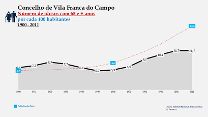 Vila Franca do Campo - Evolução da percentagem do grupo etário dos 65 e + anos, entre 1900 e 2011