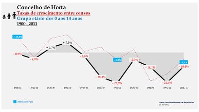 Horta – Taxa de crescimento populacional entre censos (0-14 anos) 1900-2011