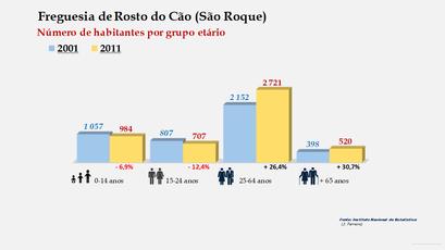 Rosto do Cão (São Roque) - Número de habitantes por grupo etário (2001-2011)
