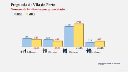 Vila do Porto - Número de habitantes por grupo etário (2001-2011)