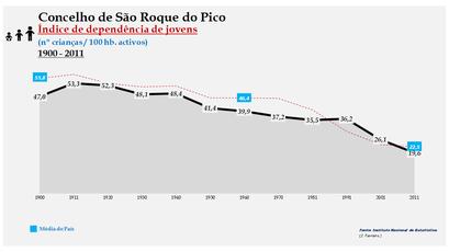 São Roque do Pico - Índice de dependência de jovens 1900-2011