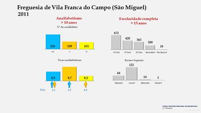 Vila Franca do Campo (São Miguel) - Níveis de escolaridade da população com mais de 15 anos por sexo (2011)