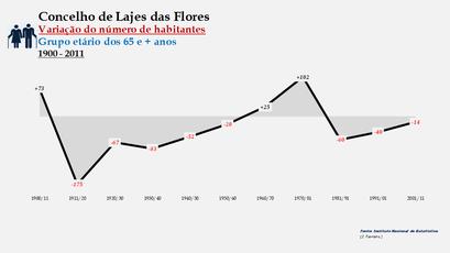 Lajes das Flores - Variação do número de habitantes (65 e + anos) 1900-2011