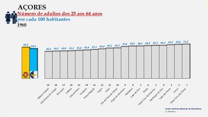 Arquipélago dos Açores - Proporção da população entre os 25 e os 64 anos - Ordenação dos concelhos em 1960