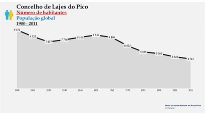 Lajes do Pico - Número de habitantes (global) 1900-2011