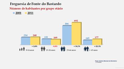 Fonte do Bastardo - Número de habitantes por grupo etário (2001-2011)