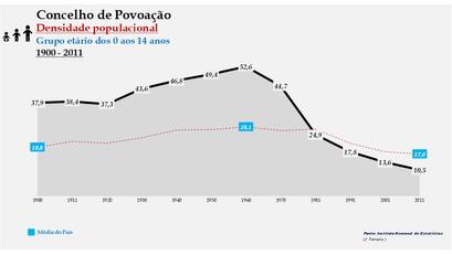 Povoação - Densidade populacional (0-14 anos) 1900-2011