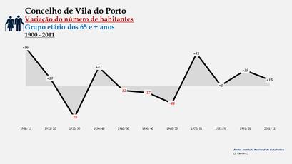Vila do Porto - Variação do número de habitantes (65 e + anos) 1900-2011