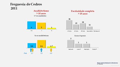 Cedros - Níveis de escolaridade da população com mais de 15 anos por sexo (2011)