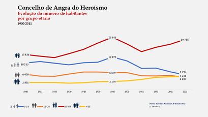 Angra do Heroísmo – Distribuição da população por grupos etários (comparada) 1900-2011
