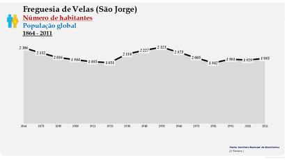 Velas (São Jorge) - Número de habitantes