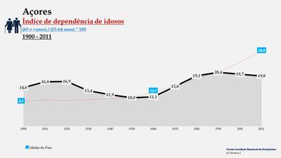 Arquipélago dos Açores – Índice de dependência de idosos (1900-2011)