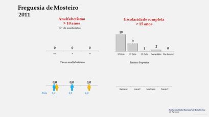 Mosteiro - Níveis de escolaridade da população com mais de 15 anos por sexo (2011)