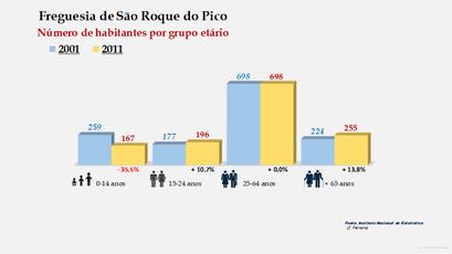 São Roque do Pico - Número de habitantes por grupo etário (2001-2011)