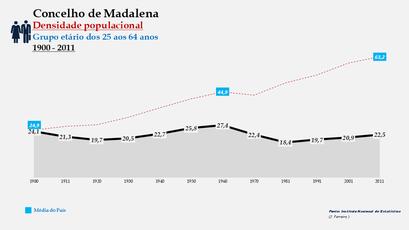 Madalena - Densidade populacional (25-64 anos) 1900-2011