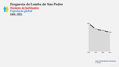 Lomba de São Pedro - Número de habitantes