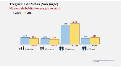 Velas (São Jorge) - Número de habitantes por grupo etário (2001-2011)