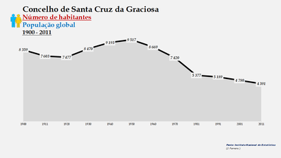 Santa Cruz da Graciosa  - Número de habitantes (global) 1900-2011