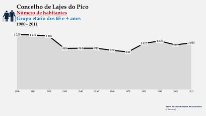Lajes do Pico - Número de habitantes (65 e + anos) 1900-2011