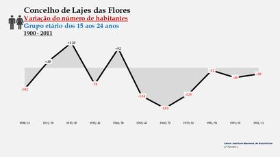 Lajes das Flores - Variação do número de habitantes (15-24 anos) 1900-2011