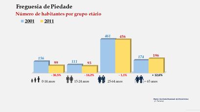 Piedade - Número de habitantes por grupo etário (2001-2011)