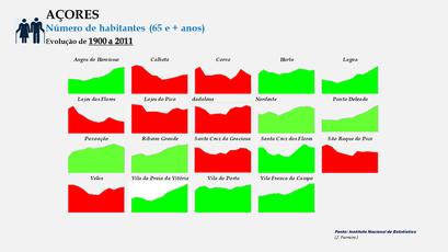 Concelhos do Arquipélago dos Açores - Evolução comparada (65 e + anos)