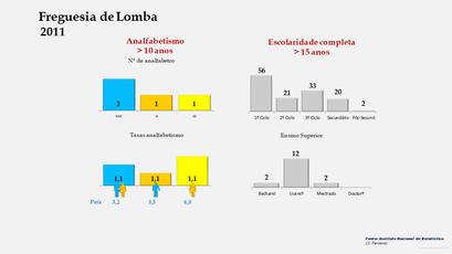 Lomba - Níveis de escolaridade da população com mais de 15 anos por sexo (2011)